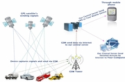 satellite vehicle tracking system ,  vehicle monitoring , live security